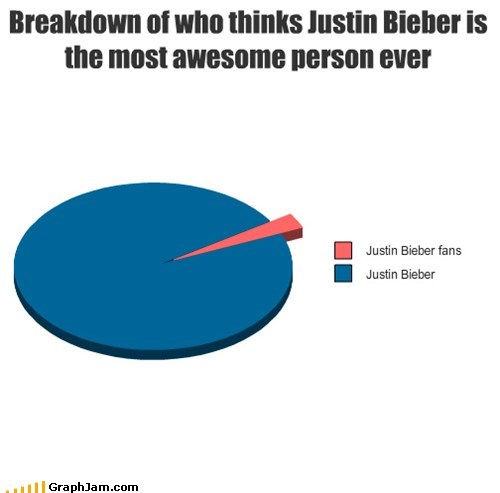 Breakdown of who thinks Justin Bieber is the most awesome person ever