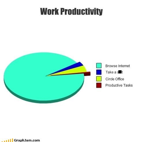 Work Productivity