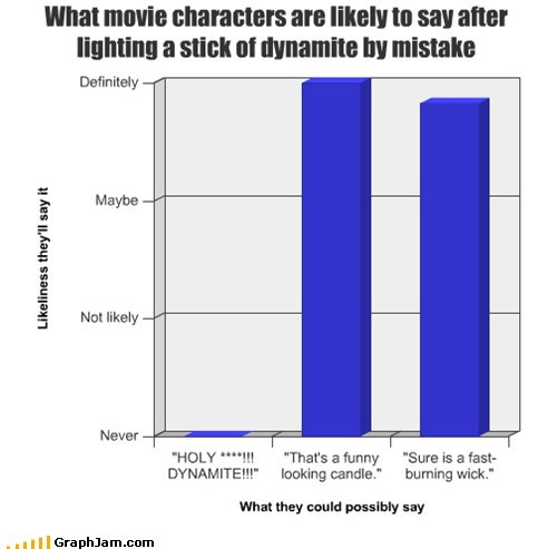 What Movie Characters are Likely to Say...
