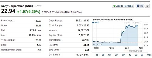 Sony's Stock Has Increased Ten Percent After the Xbox Reveal
