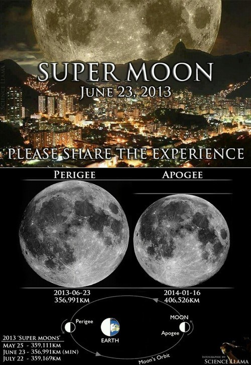 Get Ready for the SUPER MOON!