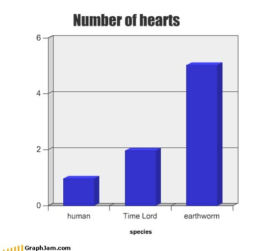 Bar Graph,Time lord,humans,hearts,earthworm,doctor who,graphs,funny