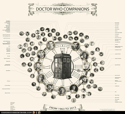 All the Doctor's Companions