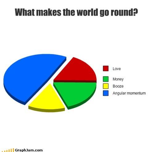 angular momentum,love,graphs,funny,money,Pie Chart