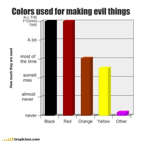 bar graphs,colors,evil,graphs,funny