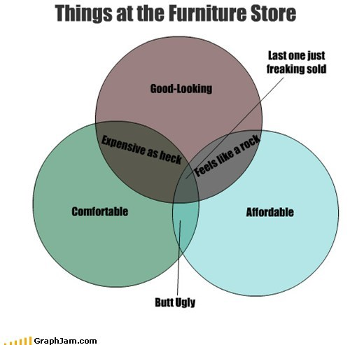 furniture,venn diagram,graphs,funny