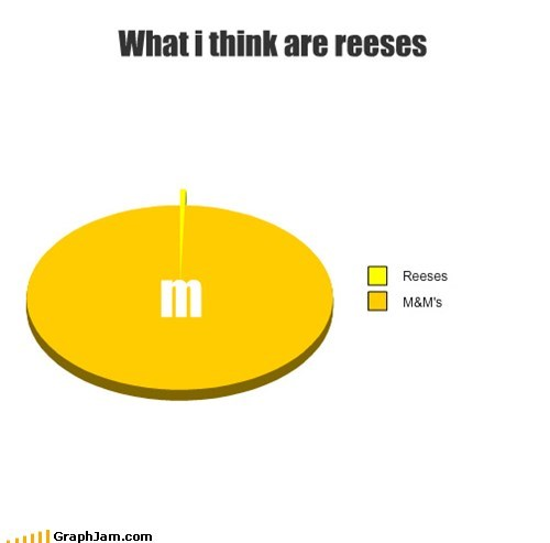 candy,pie charts,m and ms,graphs,funny,reeses-pieces