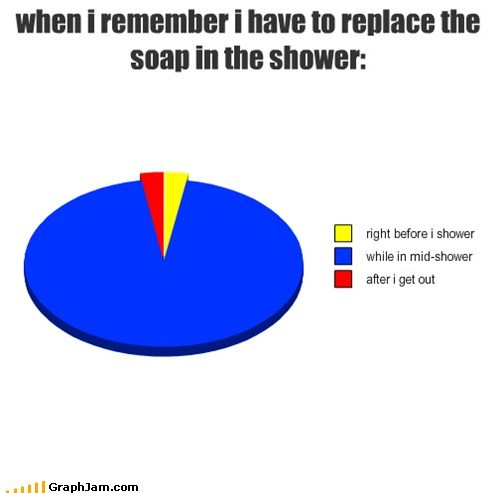 pie charts,shower,graphs,funny