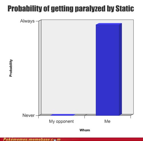 static,confusion,bar graphs