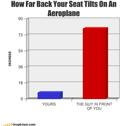 How Far Back Your Seat Tilts On An Aeroplane