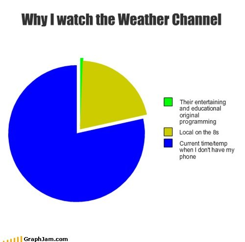 Why I watch the Weather Channel