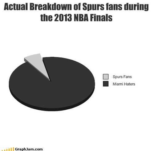 Actual Breakdown of Spurs fans during the 2013 NBA Finals