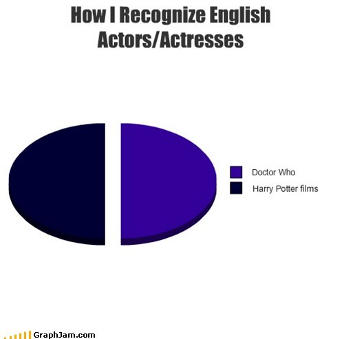 pie charts,Harry Potter,movies,TV,doctor who,graphs,funny