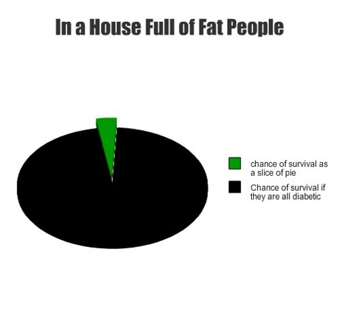 In a House Full of Fat People