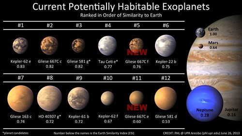 Space News of the Day: Potentially Habitable Exoplanets