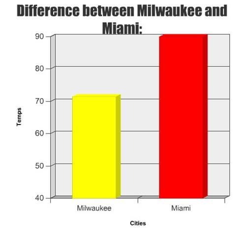 Difference between Milwaukee and Miami: