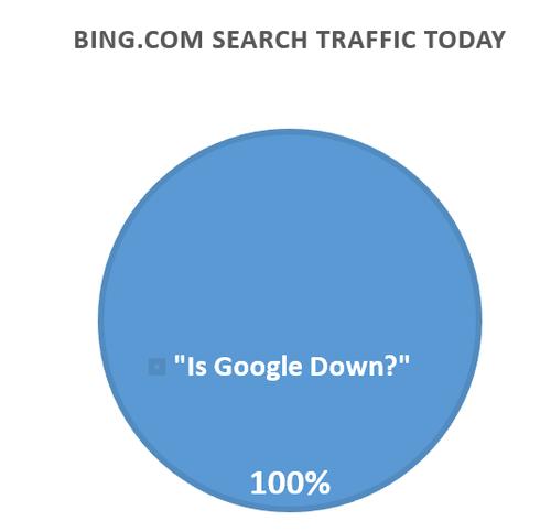 bing,search,google