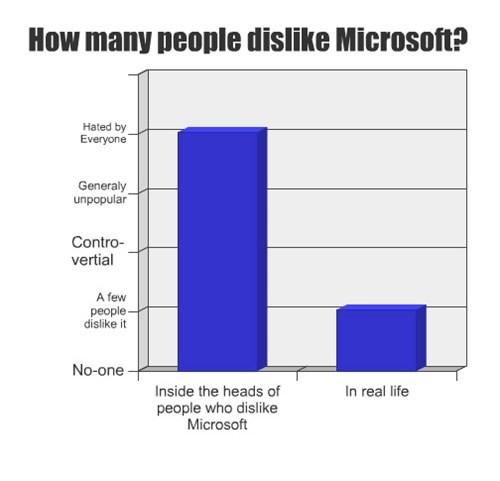 How Many People Dislike Microsoft?