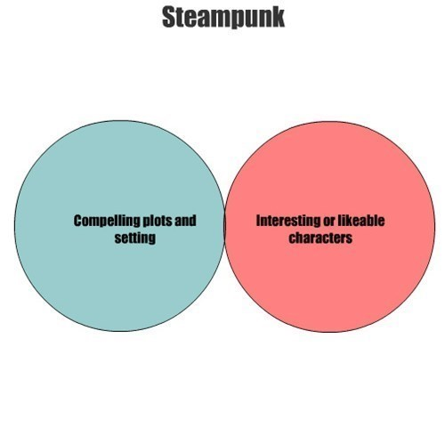 The Problem With Steampunk