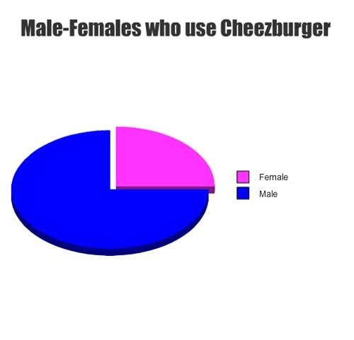Male-Females who use Cheezburger