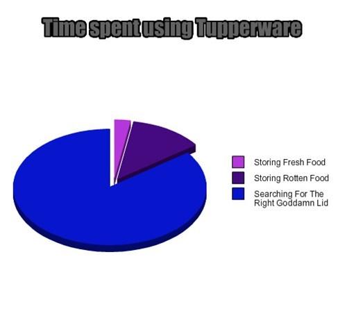 The Tupperware Time Warp