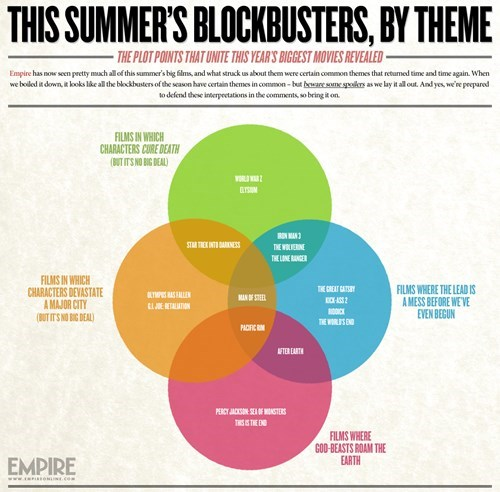 2013 Blockbuster Themes