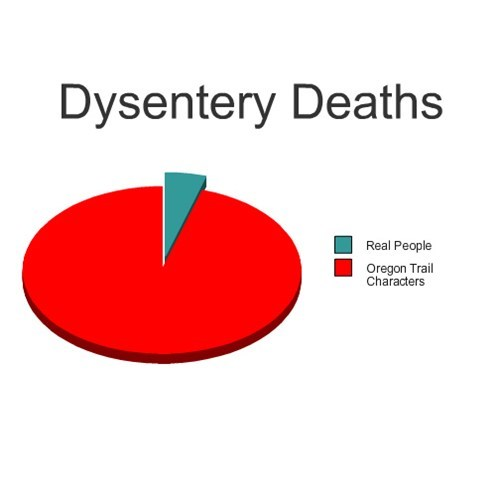 Death,oregon trail,dysentery