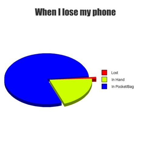 Where's My Phone?