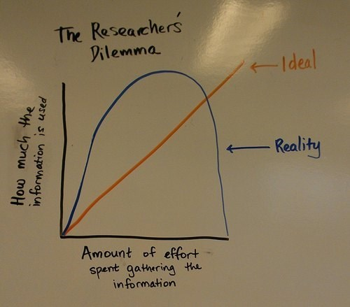 dilemma,information,research