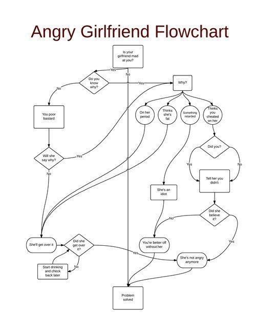 The Angry Girlfriend Flowchart Never Fails