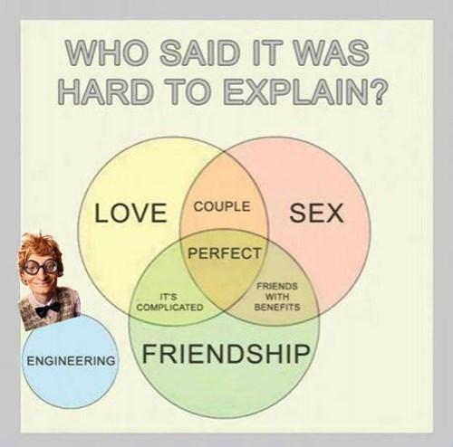 engineering,relationships,venn diagram
