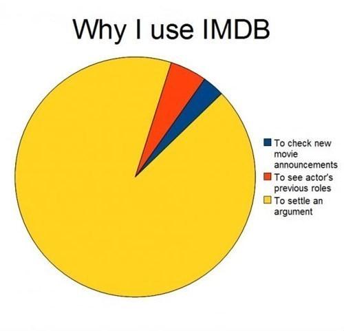 arguments,actors,imbd,website,celeb
