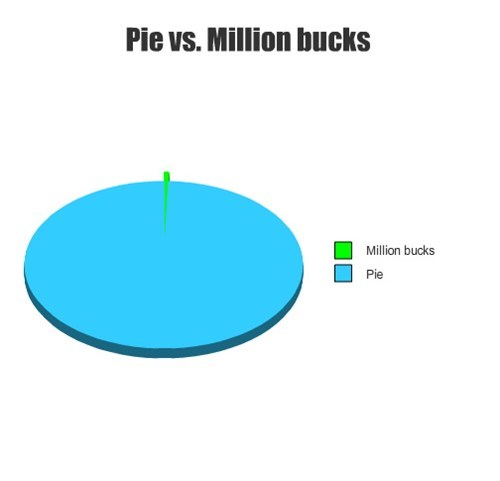 Pie vs. Million bucks