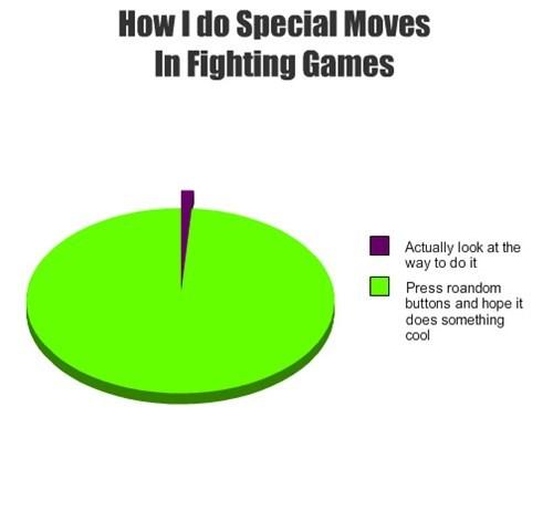 technique,video games