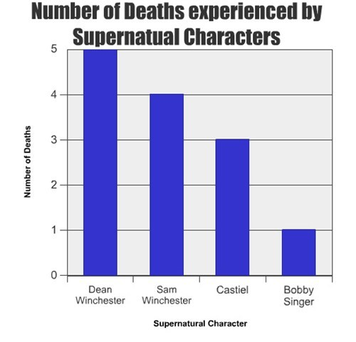 Number of Deaths Experienced by Supernatual Characters