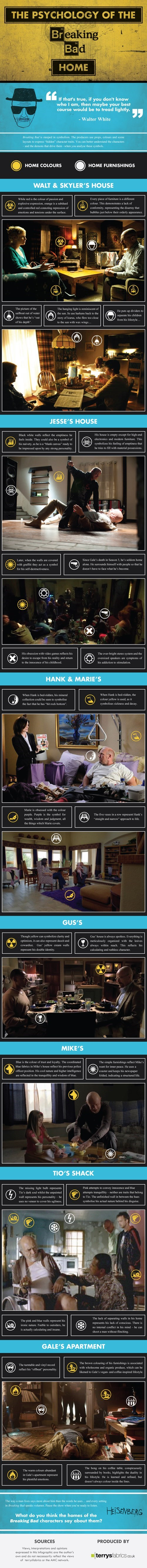 The Psychology of the Breaking Bad Home Infographic