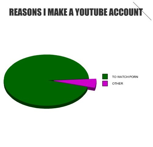 REASONS I MAKE A YOUTUBE ACCOUNT