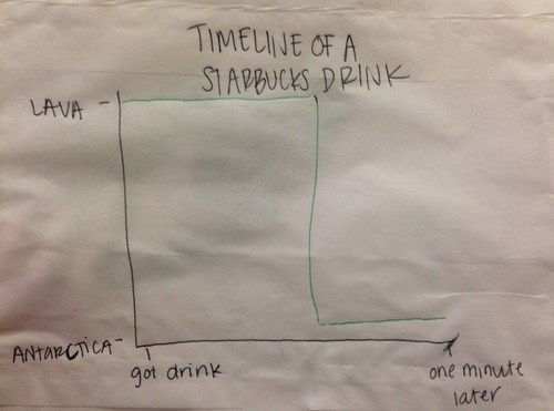 Starbucks,coffee,temperature