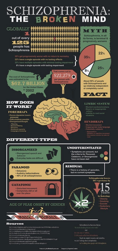 medicine,brain,science,graphs,psychology