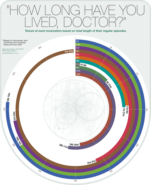 classic who,10th doctor,11th Doctor,doctor who,9th doctor,infographic