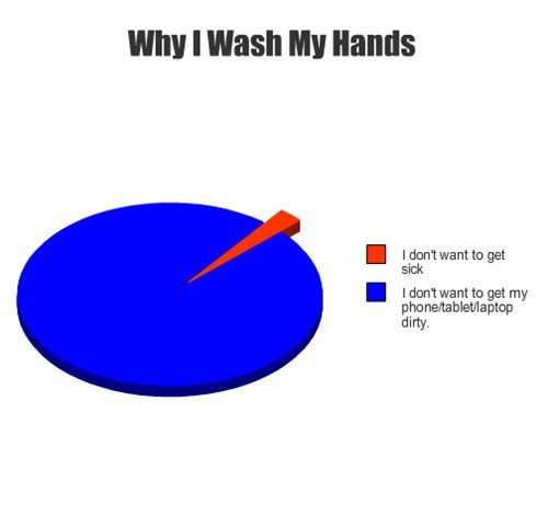 washing hands,mobile phones,Pie Chart