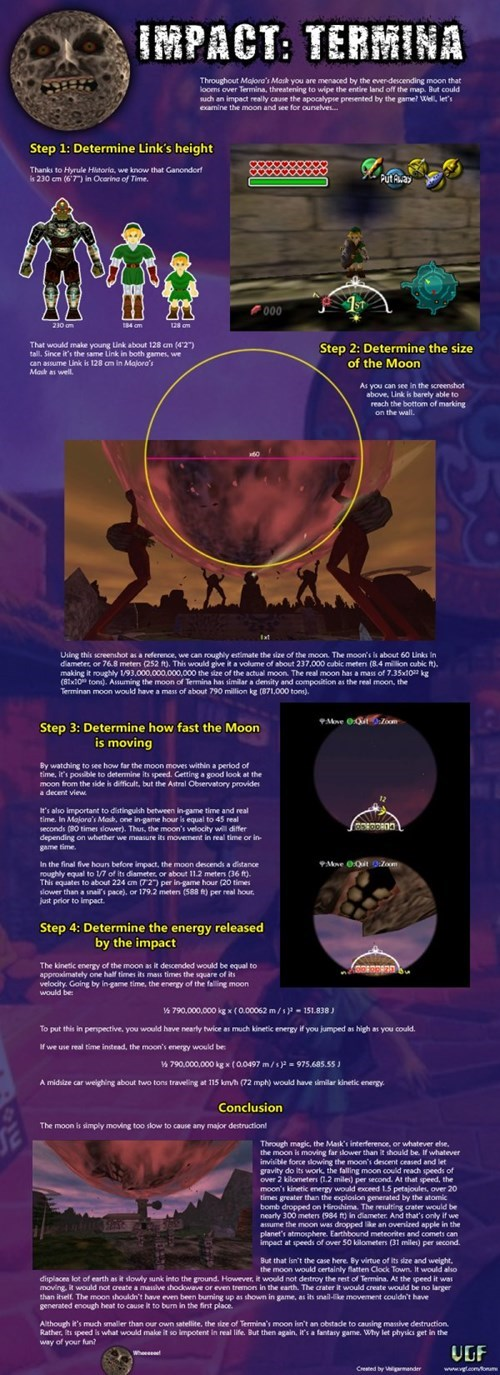 The Physics of Majora's Mask