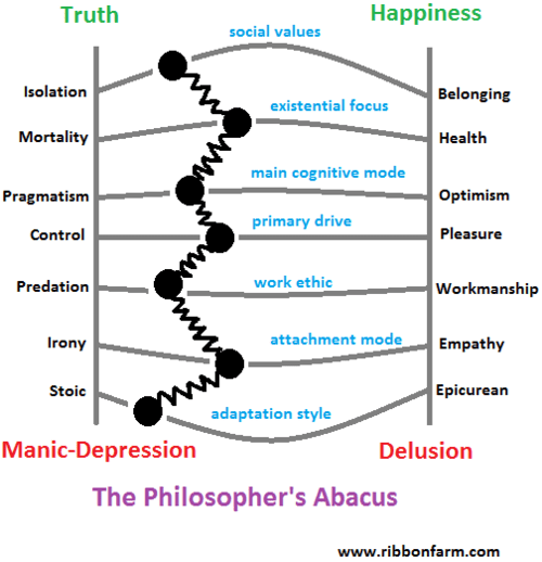 The Philosopher's Abacus