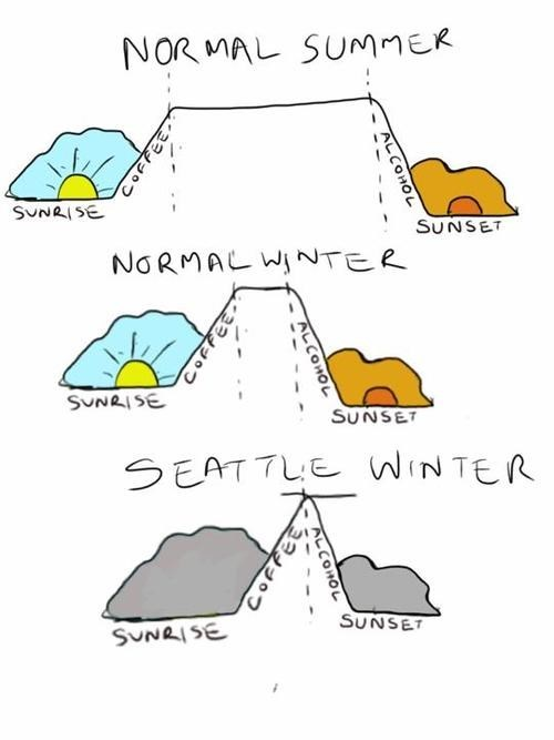 seattle,summer,weather,seasons,winter