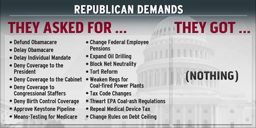 What Republicans Got Out of the Shutdown, in One Chart