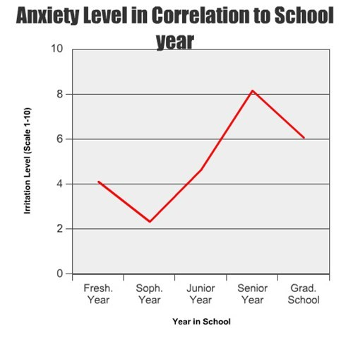 Anxiety Level in Correlation to School Year