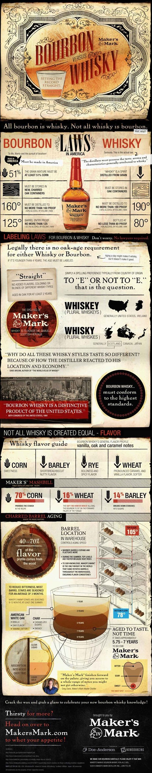 The More You Know: Bourbon Vs Whisky