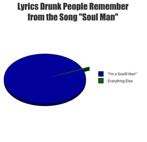 drunk,lyrics,Pie Chart