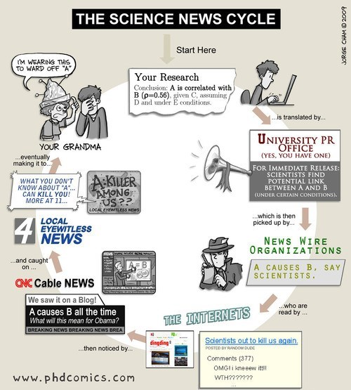 The Cycle of Science