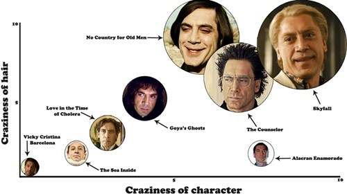 Ranking Javier Bardem's Craziest Characters by Hair